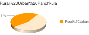 Panchkula census population